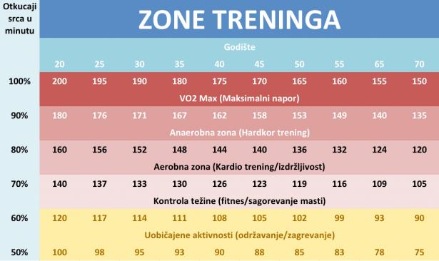 Zone treninga tabela1 615x366 Srčani puls