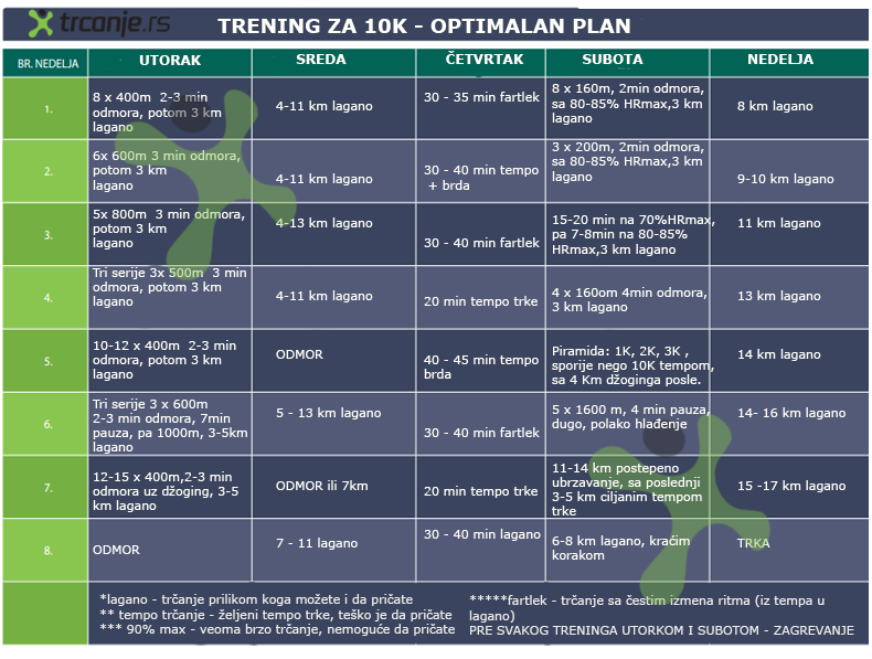trening za 10k - optimalan plan