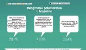 INfografik Srbija trcanje