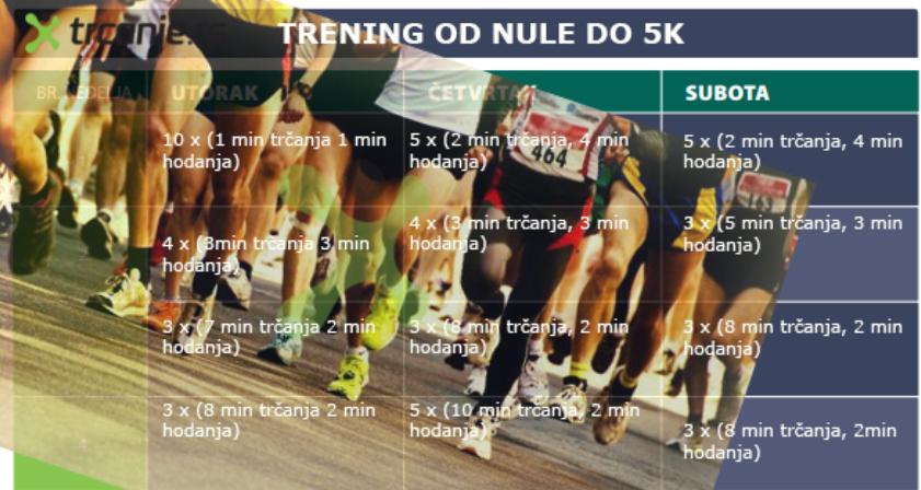 Trening za 5km – postavite prvi cilj