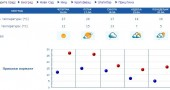 prognoza vremena za beogradski maraton - kiša